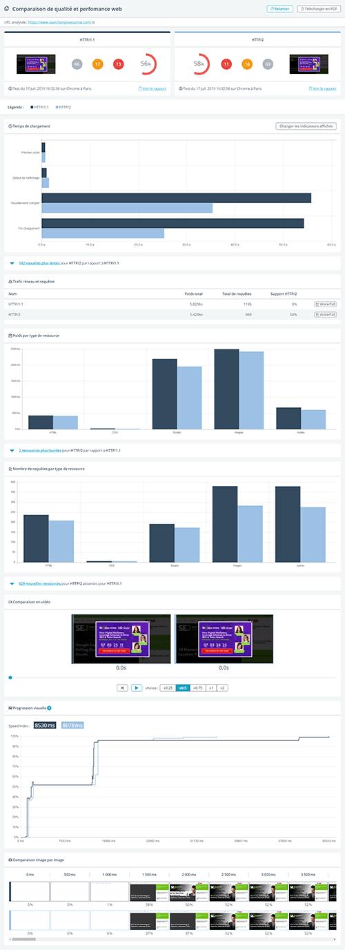 comparaison http1 vs http2