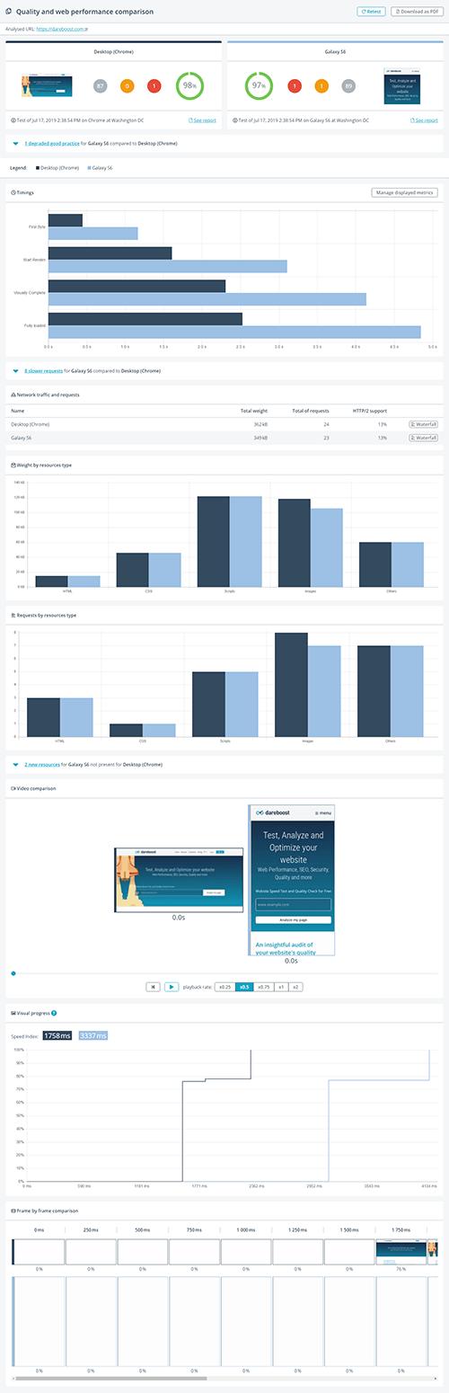 mobile vs desktop comparison