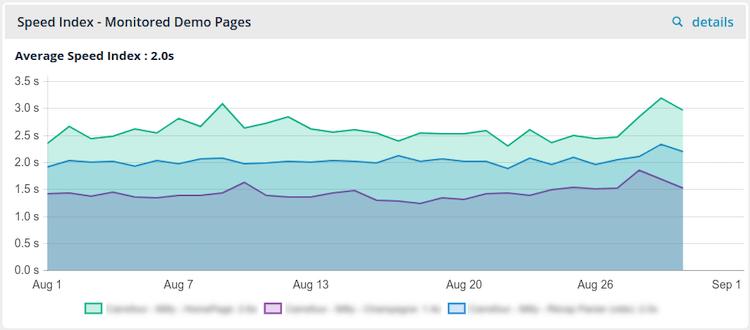 Widget Graph monitoring group