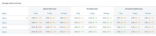 Widget tabular page indicators and variations