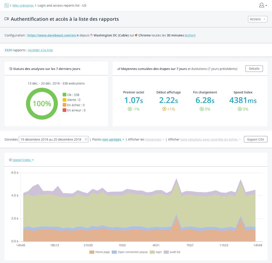 Vue d'ensemble des données de surveillance d'un parcours utilisateur
