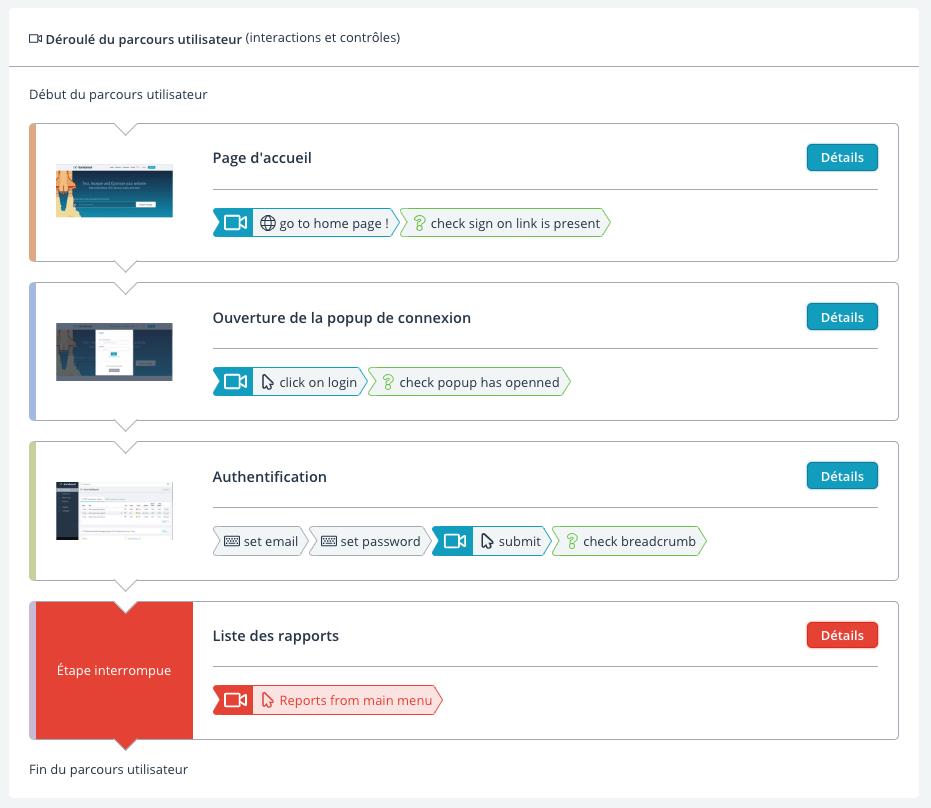 Liste des étapes d'un parcours utilisateur