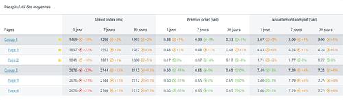 Widget tableau de données de pages affichant des groupes