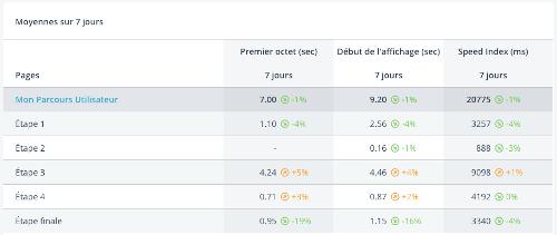 Widget tableau de données de Parcours Utilisateur avec variations