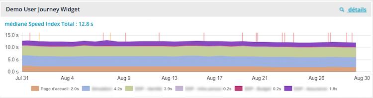 Widget graphique parcours utilisateur