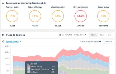 exemple de monitoring transactionnel