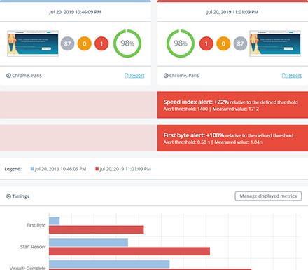 Website Speed Monitoring Dashboard