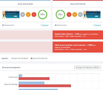 Tableau de bord d'une surveillance de performance web