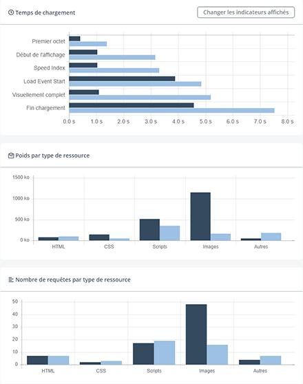 Rapport de comparaison des résultats de 2 tests
