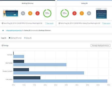 Comparaison de performances Mobile et Desktop
