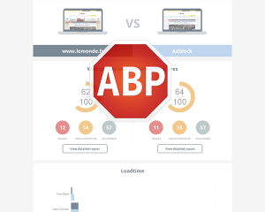website speed test, adblock activated